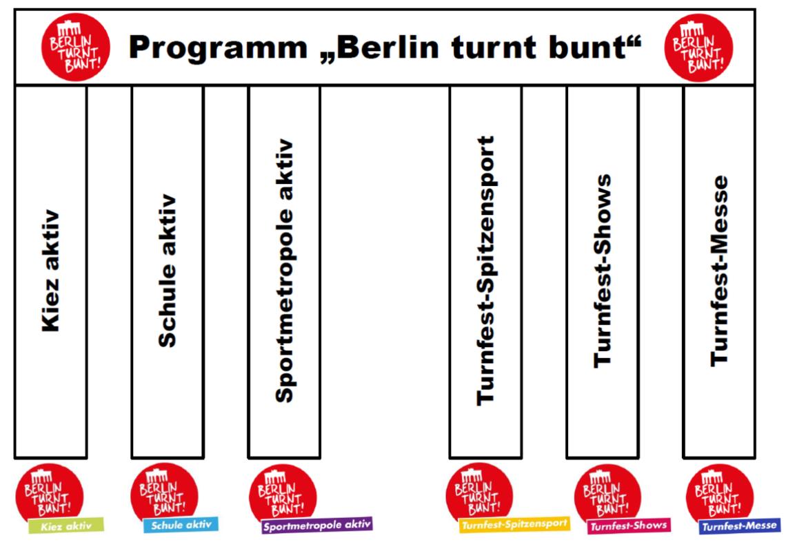 Proramm Berlin turnt bunt